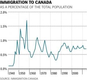 Хотят ли канадцы больше иммигрантов? Социологический опрос шокировал специалистов.