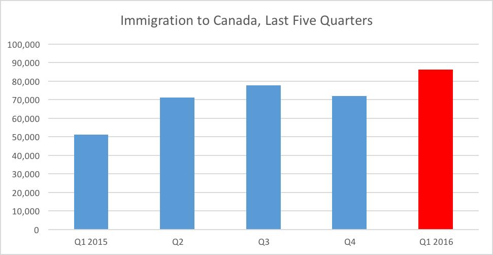 canada-immigration 2016