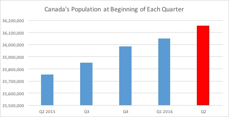 Canada-Population-2016